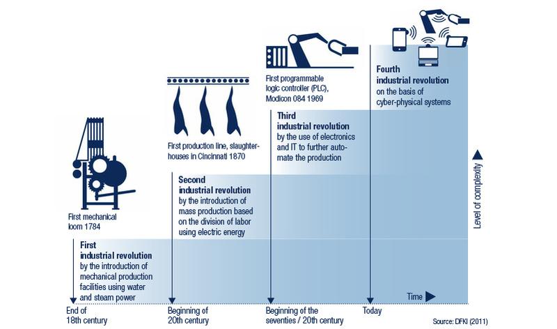 Industrie plant vision - 1 9