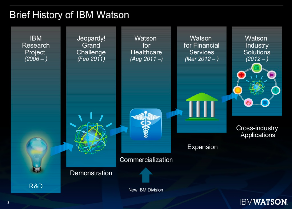 Pic_1 - Brief history IBM Watson