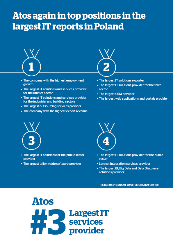 Atos raning TOP200 in Poland - eng