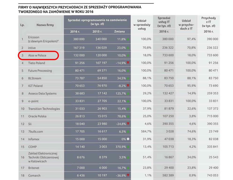 ITWiz Best100 IT companies 2016 Atos Pic1