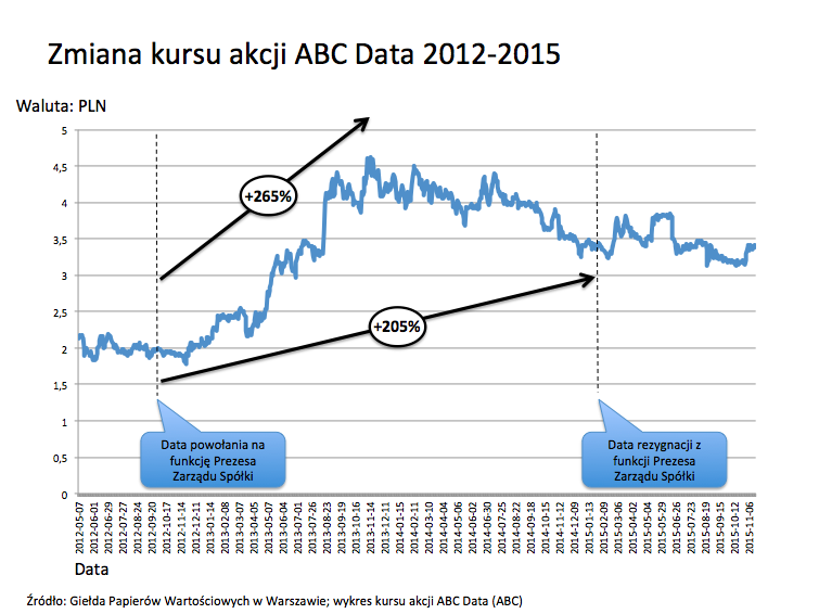 ABC kurs akcji
