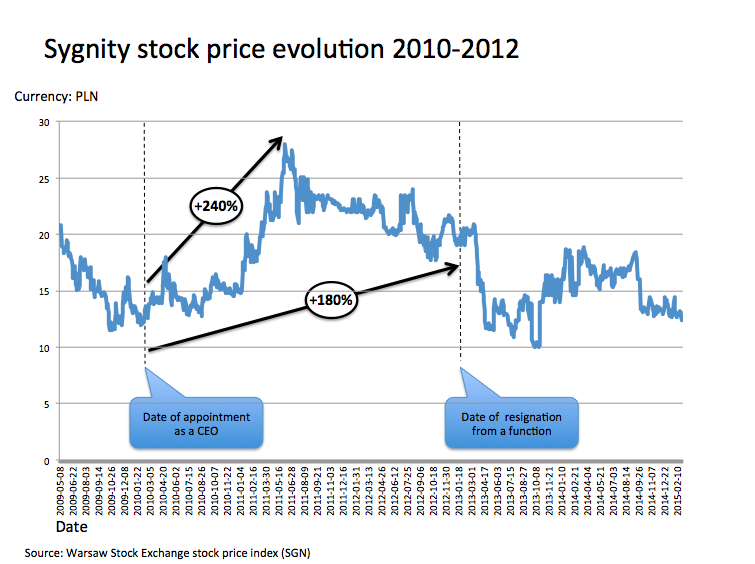 Sygnity stock price ENG