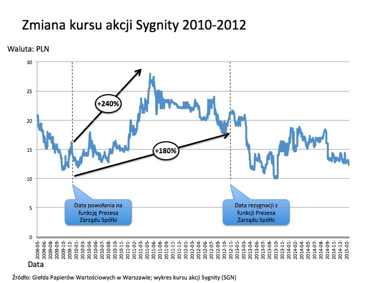 Sygnity kurs akcji