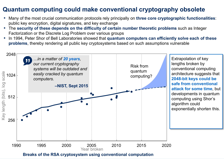 Komputery kwantowe mogły by spowodować, że obecne zasady kryptografii stały by się przestarzałe.
